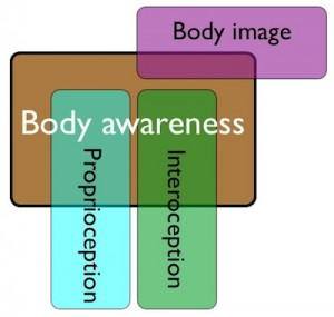 body-awareness