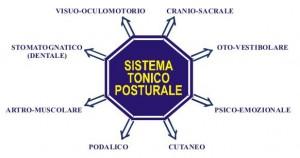Integrazione posturale