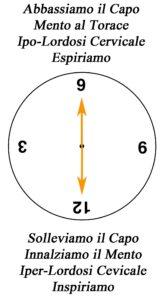 clock croce cervicale su fitball
