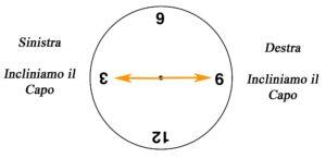 clock croce cervicale su fitball 3-9